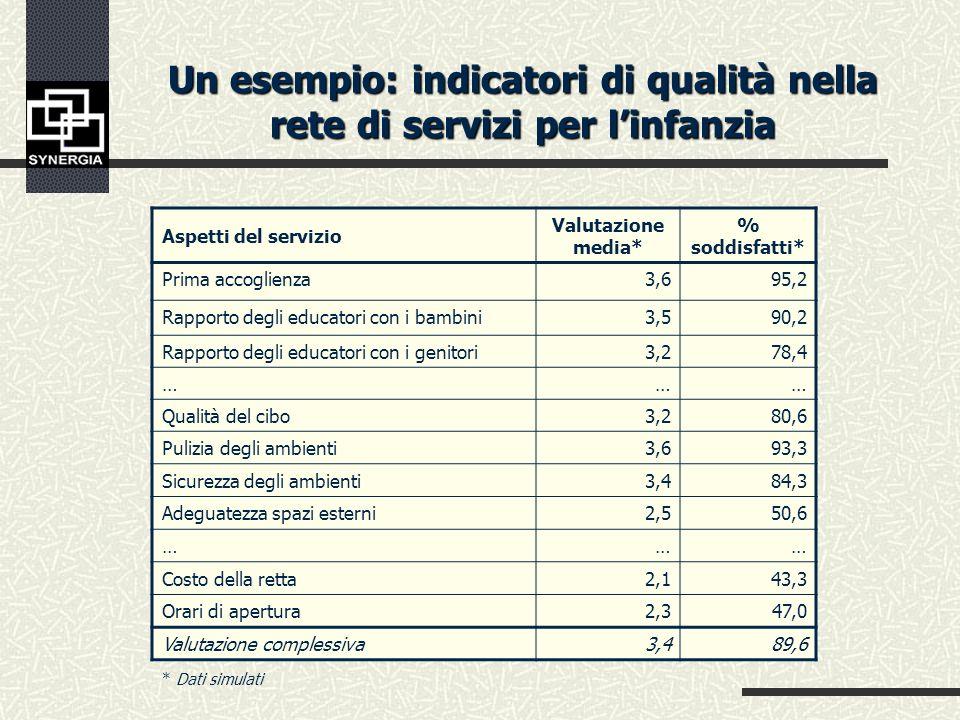 Un esempio: indicatori di governo sulle condizioni degli anziani nei servizi Profilo S.Va.M.A.