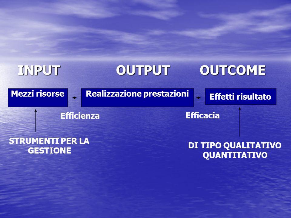 INPUT OUTPUT OUTCOME Mezzi risorseRealizzazione prestazioni Effetti risultato Efficacia Efficienza STRUMENTI PER LA GESTIONE DI TIPO QUALITATIVO QUANT