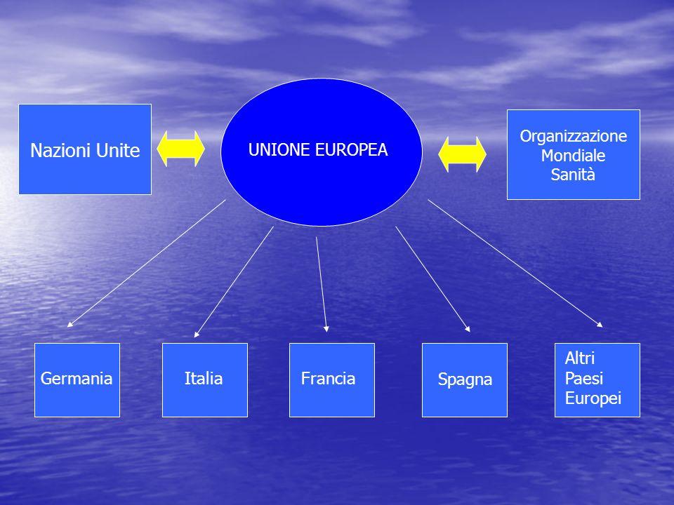 Nazioni Unite Organizzazione Mondiale Sanità UNIONE EUROPEA Germania ItaliaFrancia Spagna Altri Paesi Europei