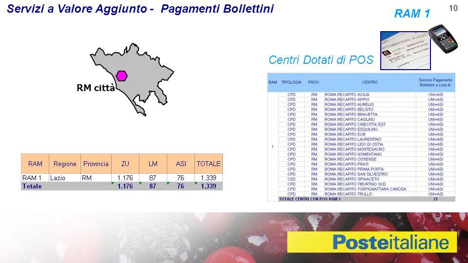 10 10 Servizi a Valore Aggiunto - Pagamenti Bollettini 10 RAM 1 Centri Dotati di POS RM città