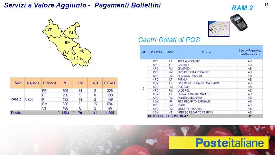 11 11 Servizi a Valore Aggiunto - Pagamenti Bollettini 11 RAM 2 Centri Dotati di POS