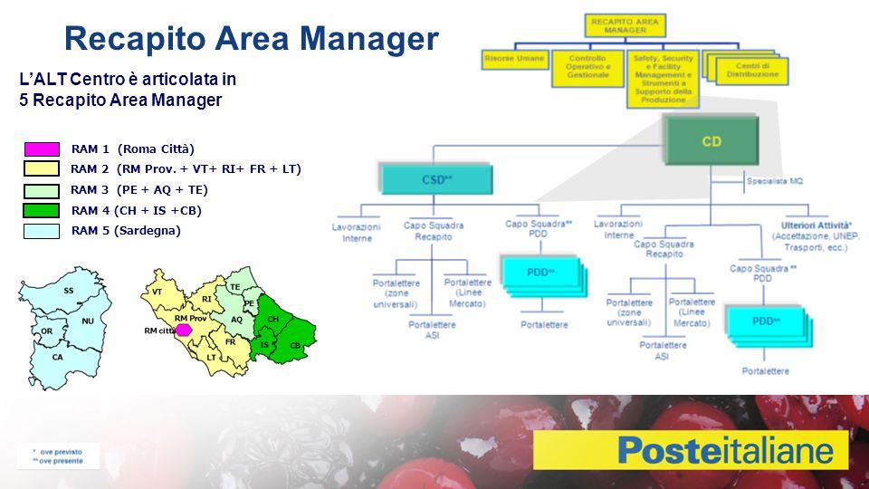 Recapito Area Manager Dettaglio Struttura LALT Centro è articolata in 5 Recapito Area Manager RAM 1 (Roma Città) RAM 2 (RM Prov.