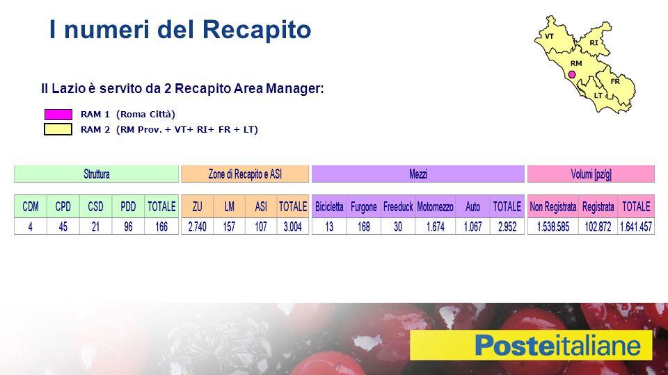 I numeri del Recapito Dettaglio Struttura Il Lazio è servito da 2 Recapito Area Manager: RAM 1 (Roma Città) RAM 2 (RM Prov.