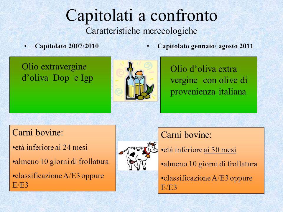 Capitolati a confronto Caratteristiche merceologiche Capitolato 2007/2010Capitolato gennaio/ agosto 2011 Olio extravergine doliva Dop e Igp Olio doliv