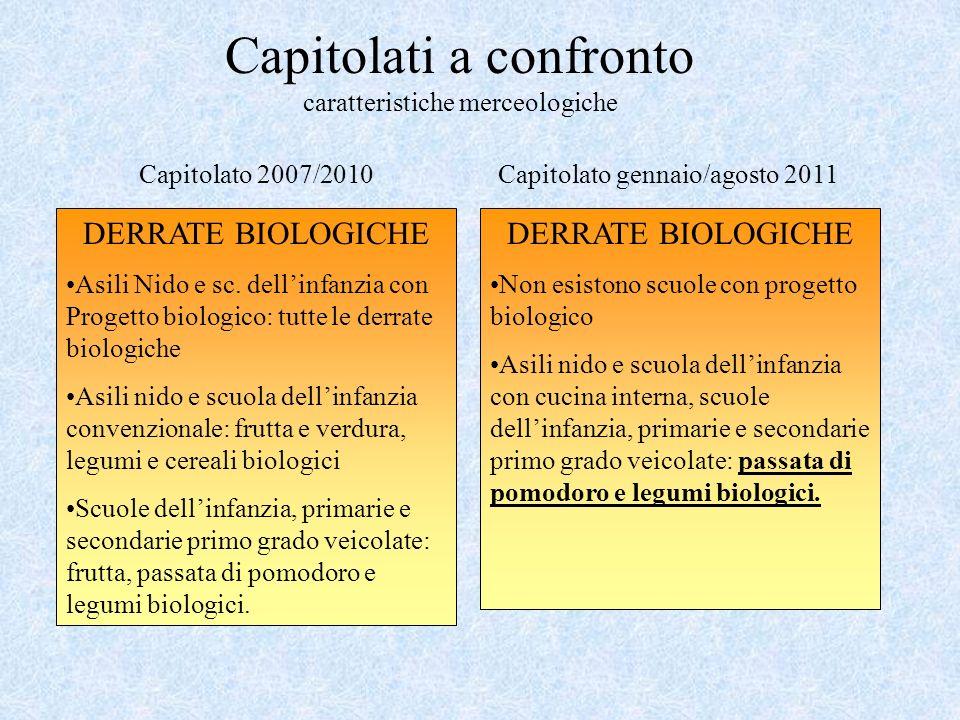Capitolati a confronto caratteristiche merceologiche DERRATE BIOLOGICHE Asili Nido e sc. dellinfanzia con Progetto biologico: tutte le derrate biologi