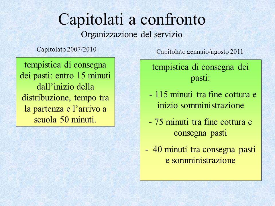 Capitolati a confronto Organizzazione del servizio tempistica di consegna dei pasti: entro 15 minuti dallinizio della distribuzione, tempo tra la part