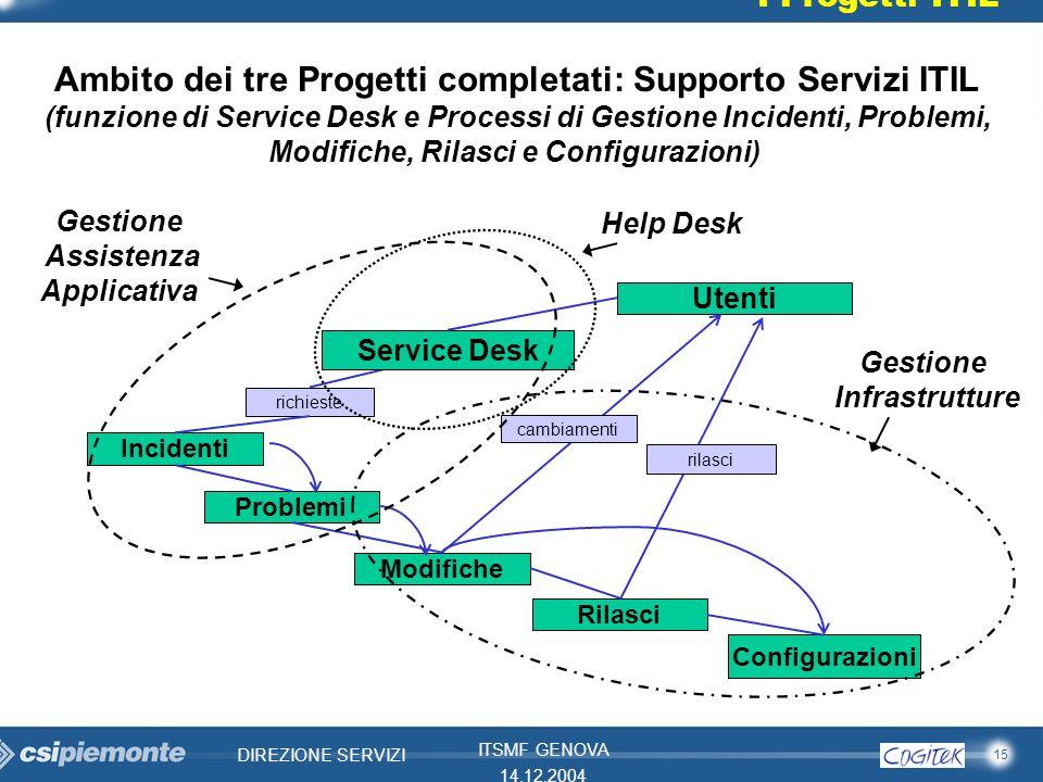 15 DIREZIONE SERVIZI ITSMF GENOVA 14.12.2004 Incidenti richieste Utenti Service Desk Problemi ModificheRilasci Configurazioni cambiamenti rilasci Ambi