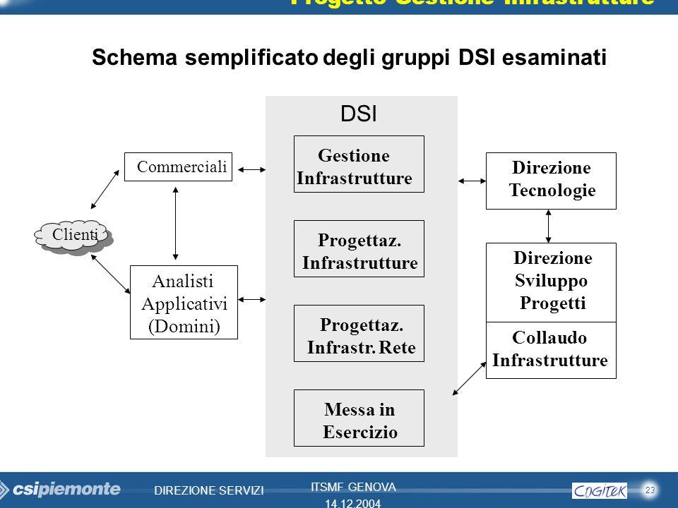 23 DIREZIONE SERVIZI ITSMF GENOVA 14.12.2004 Progetto Gestione Infrastrutture Clienti Gestione Infrastrutture Schema semplificato degli gruppi DSI esa