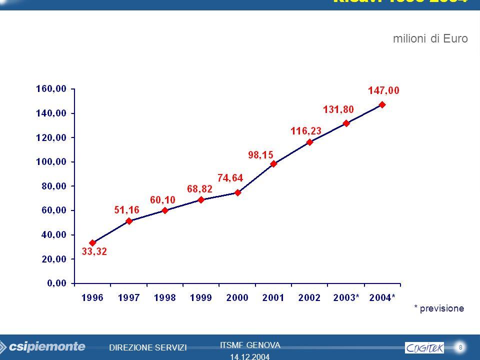 8 DIREZIONE SERVIZI ITSMF GENOVA 14.12.2004 milioni di Euro Ricavi 1996-2004 * previsione