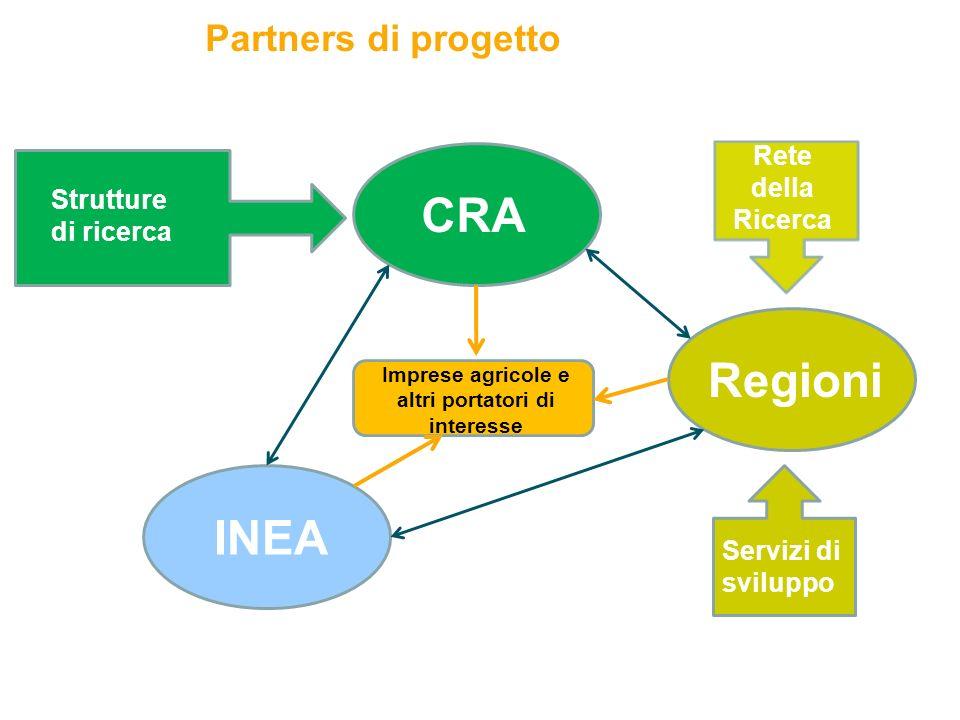 Partners di progetto 10 Strutture di ricerca Servizi di sviluppo INEA CRA Regioni Imprese agricole e altri portatori di interesse CRA – Servizio Trasferimento e Innovazione Rete della Ricerca