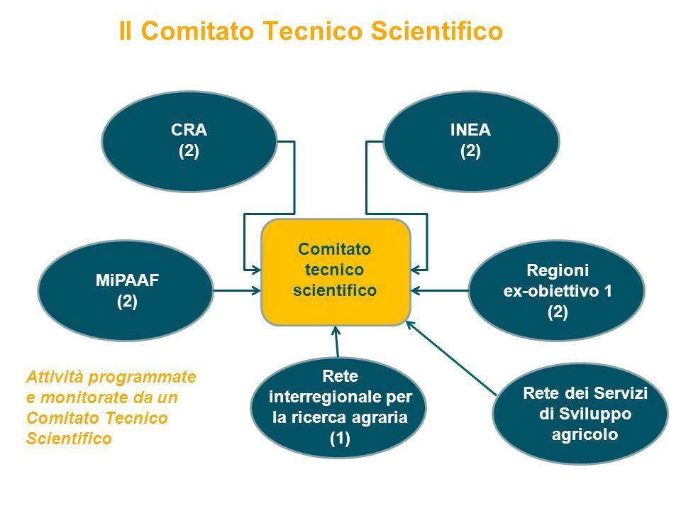 Il Comitato Tecnico Scientifico 11 Comitato tecnico scientifico CRA (2) INEA (2) MiPAAF (2) Regioni ex-obiettivo 1 (2) Rete interregionale per la ricerca agraria (1) Rete dei Servizi di Sviluppo agricolo Attività programmate e monitorate da un Comitato Tecnico Scientifico CRA – Servizio Trasferimento e Innovazione