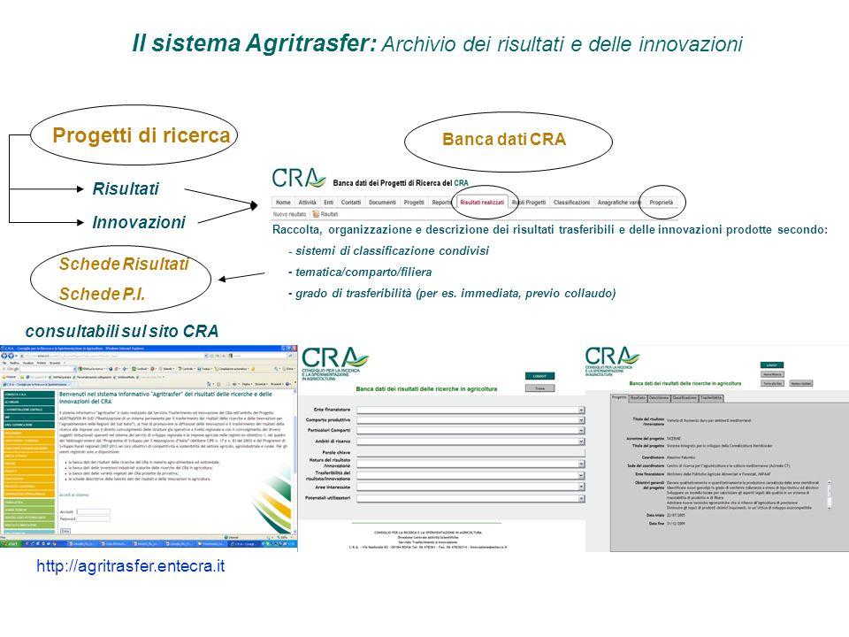 Il sistema Agritrasfer: Archivio dei risultati e delle innovazioni Progetti di ricerca Risultati Raccolta, organizzazione e descrizione dei risultati trasferibili e delle innovazioni prodotte secondo: - sistemi di classificazione condivisi - tematica/comparto/filiera - grado di trasferibilità (per es.