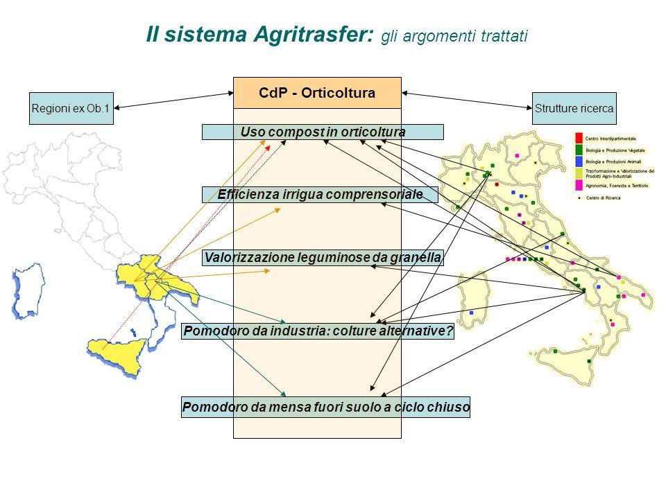 Il sistema Agritrasfer: gli argomenti trattati Pomodoro da industria: colture alternative.