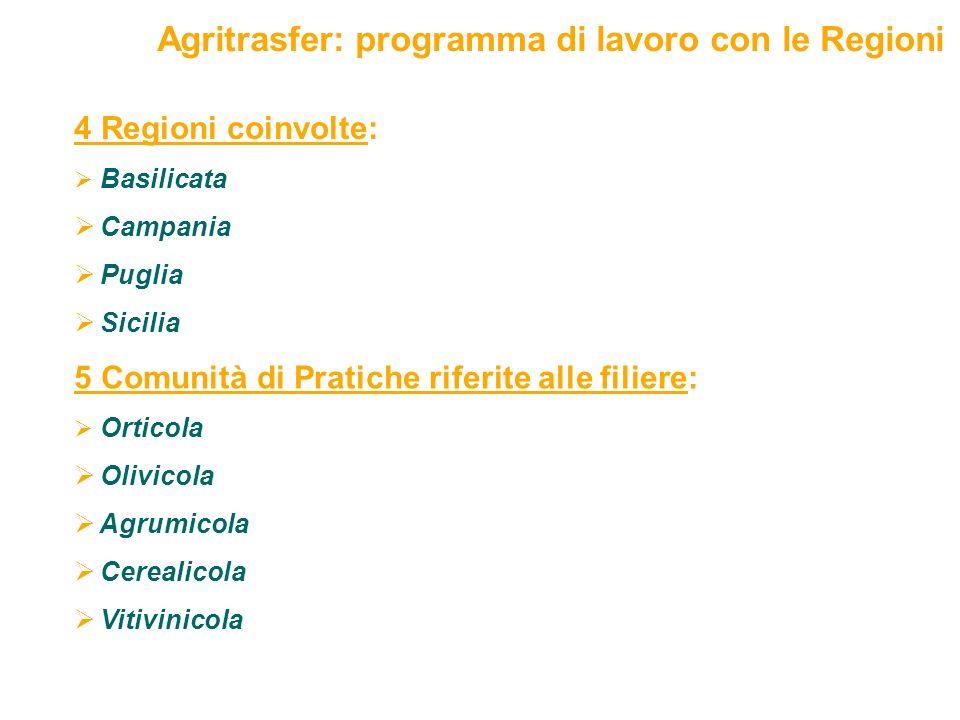 21 5 Comunità di Pratiche riferite alle filiere: Orticola Olivicola Agrumicola Cerealicola Vitivinicola 4 Regioni coinvolte: Basilicata Campania Puglia Sicilia Agritrasfer: programma di lavoro con le Regioni