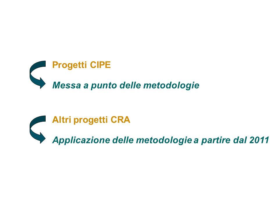 23 Progetti CIPE Messa a punto delle metodologie Altri progetti CRA Applicazione delle metodologie a partire dal 2011 CRA – Servizio Trasferimento e Innovazione