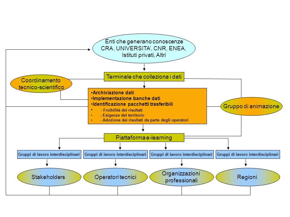 25 Enti che generano conoscenze CRA, UNIVERSITA, CNR, ENEA, Istituti privati, Altri Terminale che colleziona i dati Piattaforma e-learning Gruppi di lavoro interdisciplinari StakeholdersOperatori tecnici Organizzazioni professionali Regioni Archiviazione dati Implementazione banche dati Identificazione pacchetti trasferibili - Fruibilità dei risultati - Esigenze del territorio - Adozione dei risultati da parte degli operatori Coordinamento tecnico-scientifico Gruppo di animazione