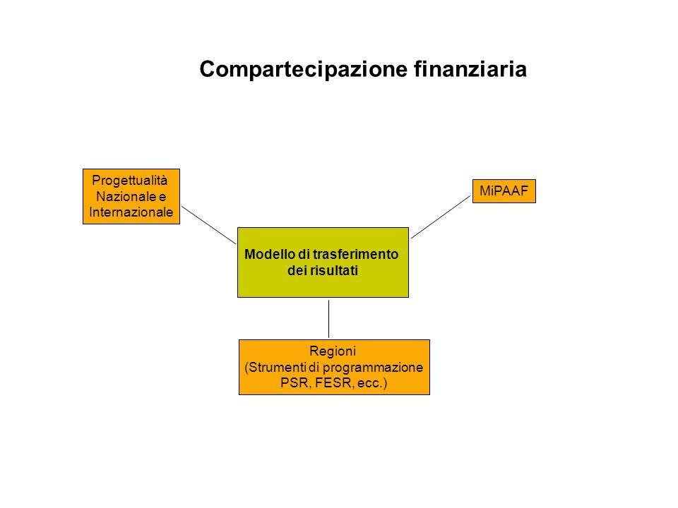 Compartecipazione finanziaria Modello di trasferimento dei risultati MiPAAF Regioni (Strumenti di programmazione PSR, FESR, ecc.) Progettualità Nazionale e Internazionale