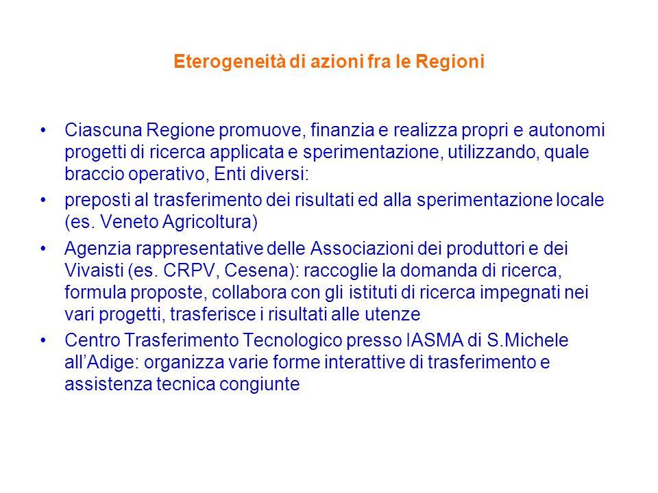 Eterogeneità di azioni fra le Regioni Ciascuna Regione promuove, finanzia e realizza propri e autonomi progetti di ricerca applicata e sperimentazione, utilizzando, quale braccio operativo, Enti diversi: preposti al trasferimento dei risultati ed alla sperimentazione locale (es.
