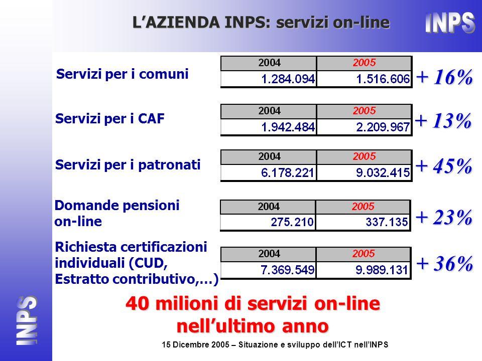 15 Dicembre 2005 – Situazione e sviluppo dellICT nellINPS Servizi per i comuni + 16% Servizi per i CAF + 13% Servizi per i patronati + 45% Domande pensioni on-line + 23% Richiesta certificazioni individuali (CUD, Estratto contributivo,…) + 36% LAZIENDA INPS: servizi on-line 40 milioni di servizi on-line nellultimo anno