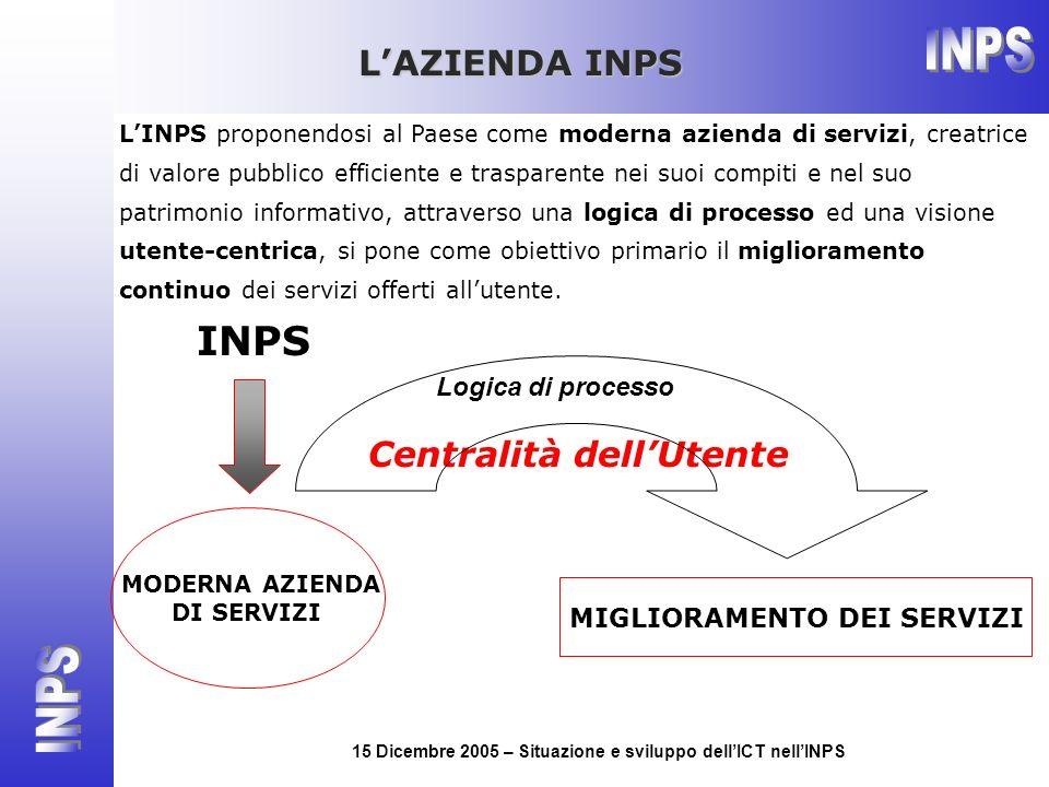 15 Dicembre 2005 – Situazione e sviluppo dellICT nellINPS INPS MODERNA AZIENDA DI SERVIZI LINPS proponendosi al Paese come moderna azienda di servizi,