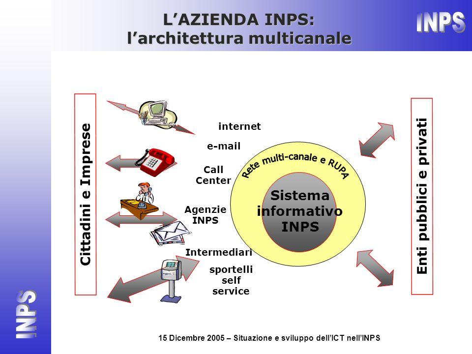 15 Dicembre 2005 – Situazione e sviluppo dellICT nellINPS internet Call Center Agenzie INPS Intermediari sportelli self service Cittadini e Imprese Si