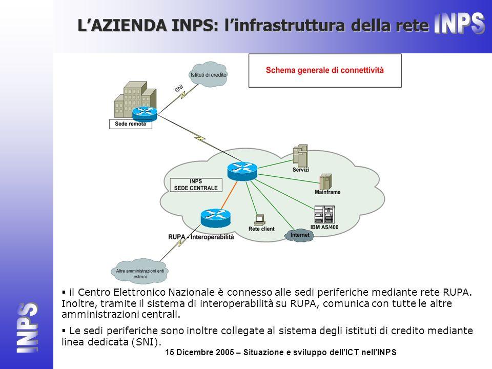 15 Dicembre 2005 – Situazione e sviluppo dellICT nellINPS LAZIENDA INPS: linfrastruttura della rete il Centro Elettronico Nazionale è connesso alle sedi periferiche mediante rete RUPA.