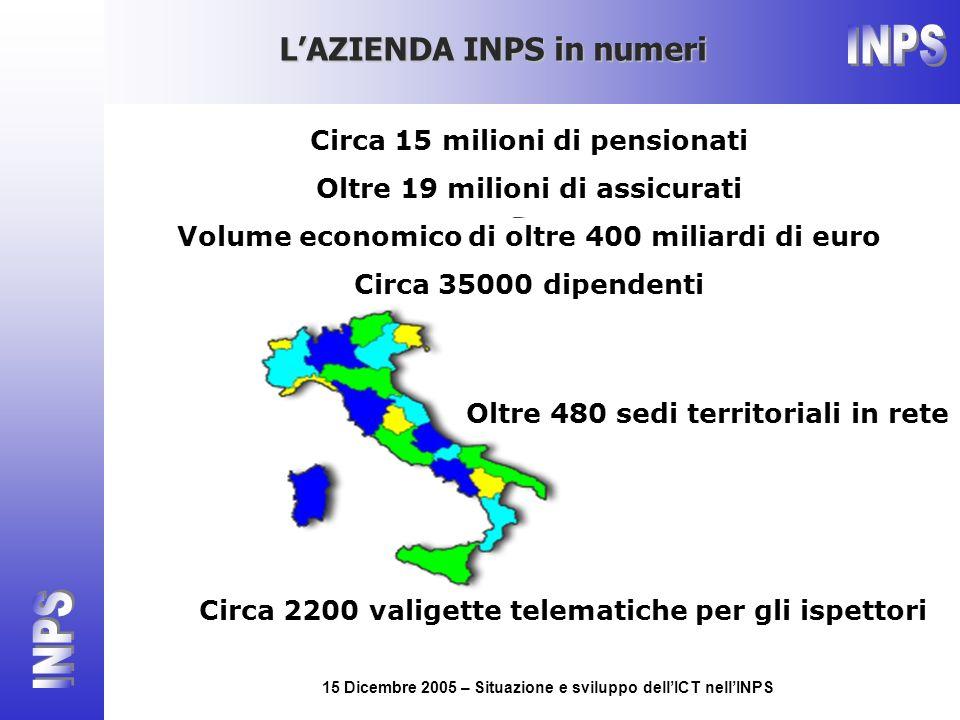 15 Dicembre 2005 – Situazione e sviluppo dellICT nellINPS LAZIENDA INPS in numeri Oltre 480 sedi territoriali in rete Circa 2200 valigette telematiche
