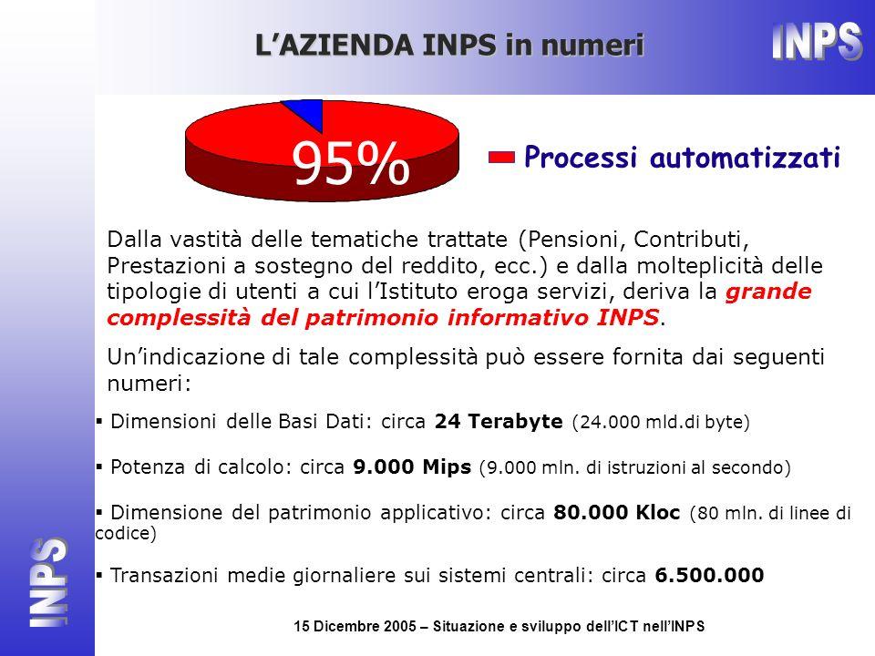 15 Dicembre 2005 – Situazione e sviluppo dellICT nellINPS 95% Processi automatizzati Dalla vastità delle tematiche trattate (Pensioni, Contributi, Pre