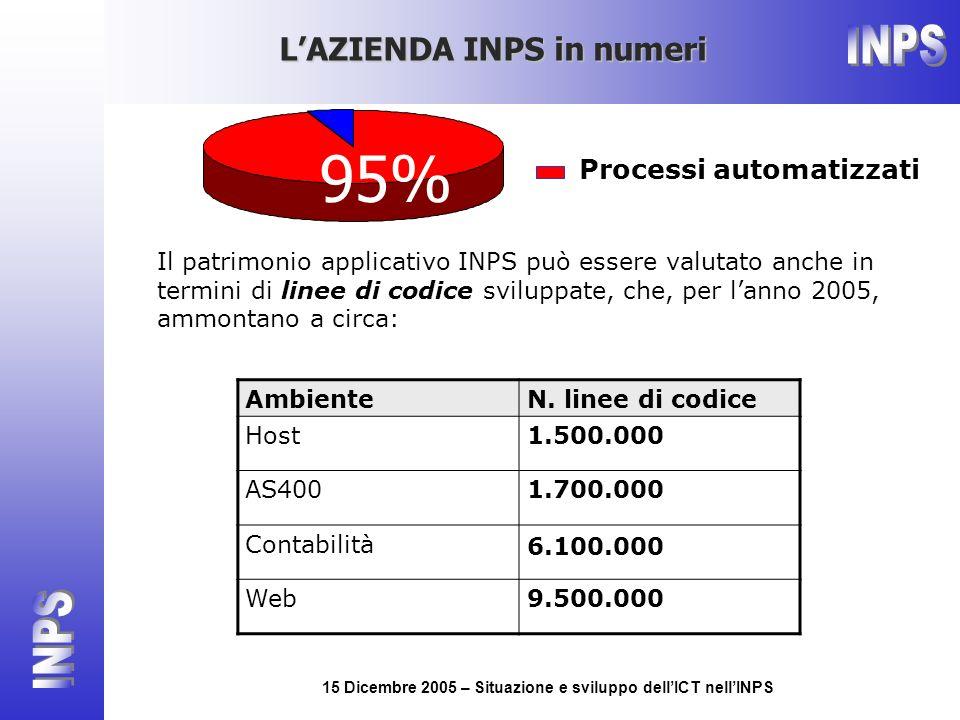 15 Dicembre 2005 – Situazione e sviluppo dellICT nellINPS 95% Processi automatizzati Il patrimonio applicativo INPS può essere valutato anche in termini di linee di codice sviluppate, che, per lanno 2005, ammontano a circa: AmbienteN.