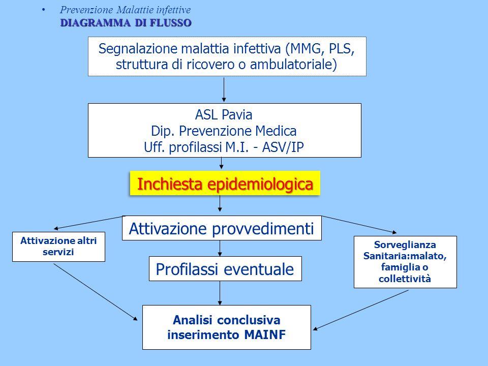 DIAGRAMMA DI FLUSSOPrevenzione Malattie infettive DIAGRAMMA DI FLUSSO Segnalazione malattia infettiva (MMG, PLS, struttura di ricovero o ambulatoriale) ASL Pavia Dip.