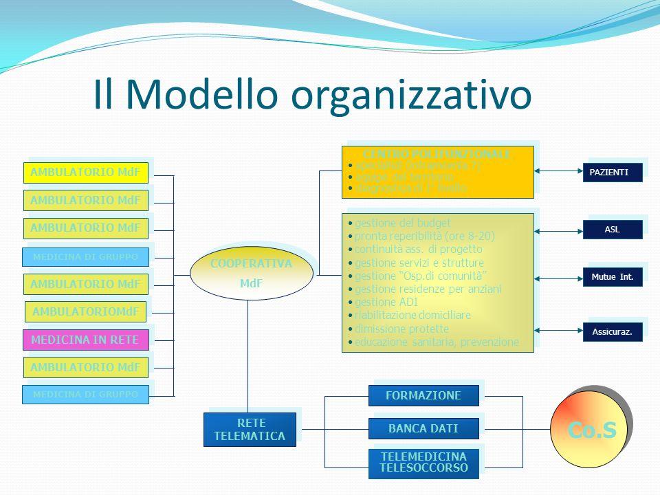 Il Modello organizzativo gestione del budget pronta reperibilità (ore 8-20) continuità ass.