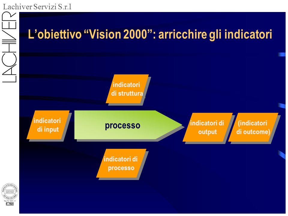 Lachiver Servizi S.r.l Lobiettivo Vision 2000: arricchire gli indicatori processo indicatori di input indicatori di input indicatori di struttura indicatori di struttura indicatori di processo indicatori di processo indicatori di output indicatori di output (indicatori di outcome) (indicatori di outcome)