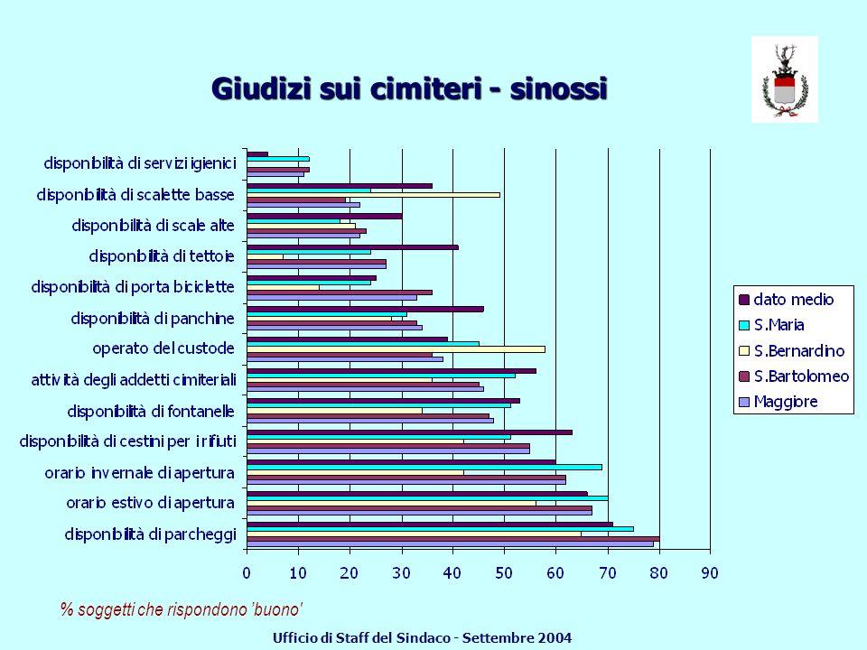 Giudizi sui cimiteri - sinossi % soggetti che rispondono molto Ufficio di Staff del Sindaco - Settembre 2004