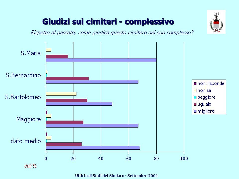 % soggetti che rispondono buono Giudizi sui cimiteri - sinossi Ufficio di Staff del Sindaco - Settembre 2004