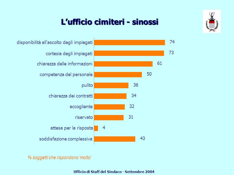 TERZA PARTE: LUFFICIO CIMITERI Quasi la metà dei rispondenti ritiene che il servizio offerto sia pienamente (molto) soddisfacente.