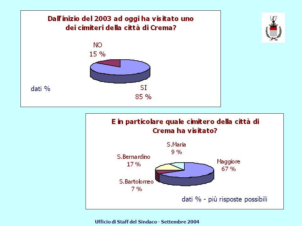 dati % dati % - più risposte possibili Ufficio di Staff del Sindaco - Settembre 2004