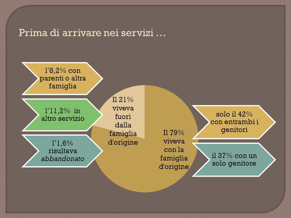 solo il 42% con entrambi i genitori il 37% con un solo genitore l8,2% con parenti o altra famiglia l11,2% in altro servizio l1,6% risultava abbandonato Prima di arrivare nei servizi …