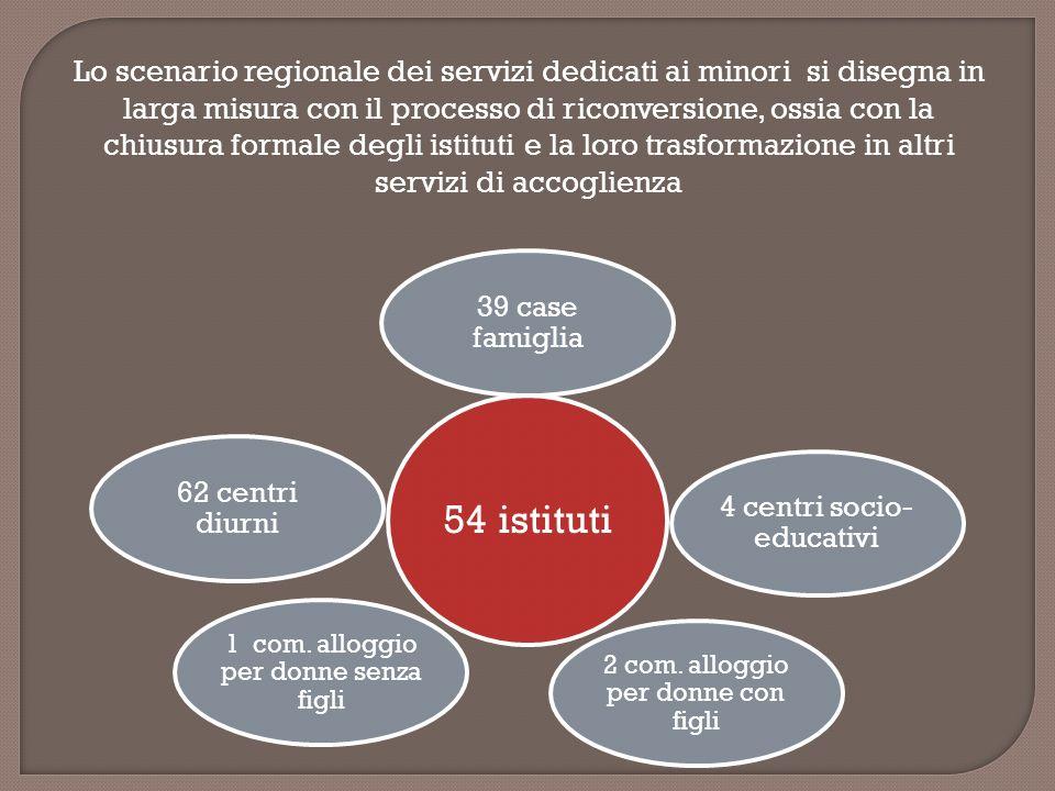 Lo scenario regionale dei servizi dedicati ai minori si disegna in larga misura con il processo di riconversione, ossia con la chiusura formale degli