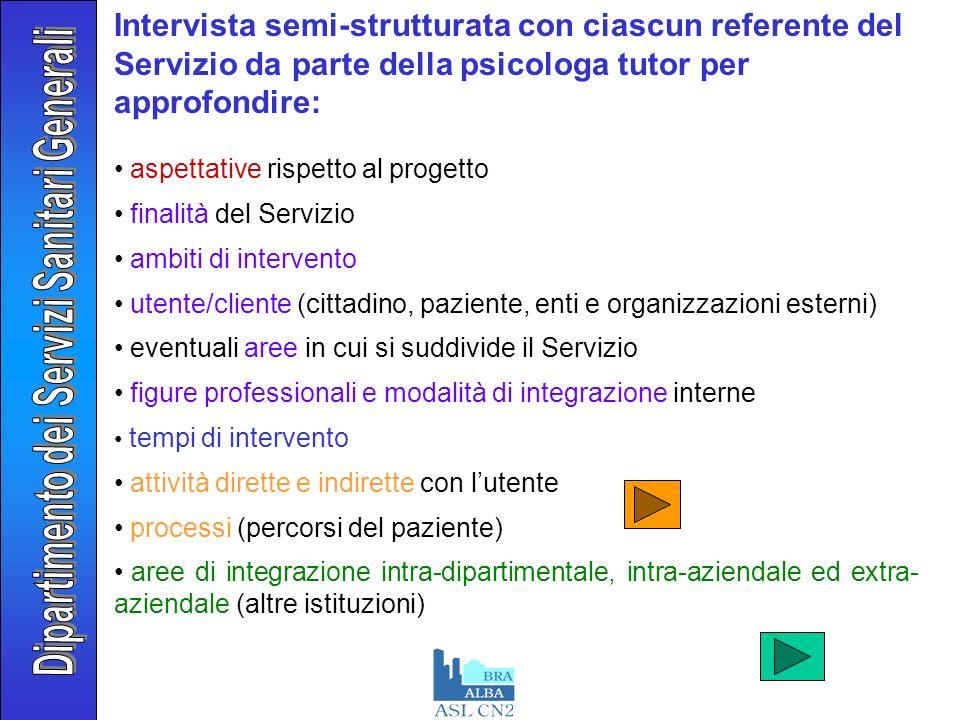SELEZIONE INGRESSO PRIMO CONTATTO VALUTAZIONE INTERVENTO REVISIONE CHIUSURA FOLLOW-UP Il percorso dellutente