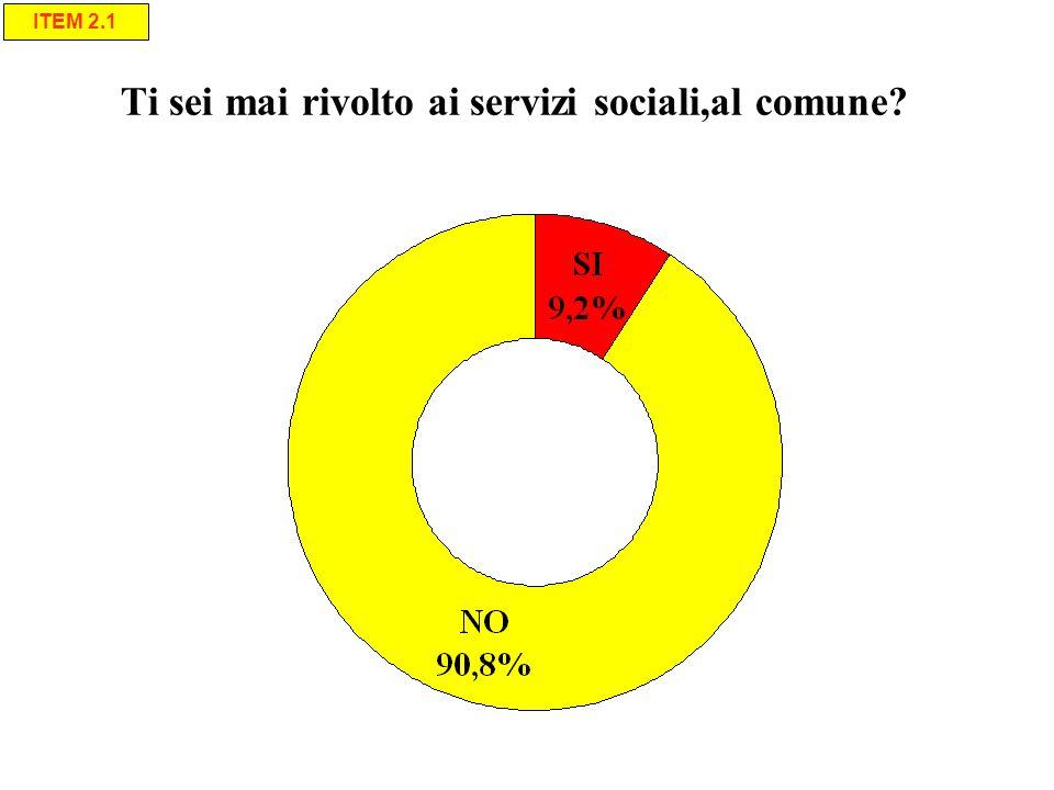 Tematiche più importanti: priorità per burocrazia % Item 2.6.7