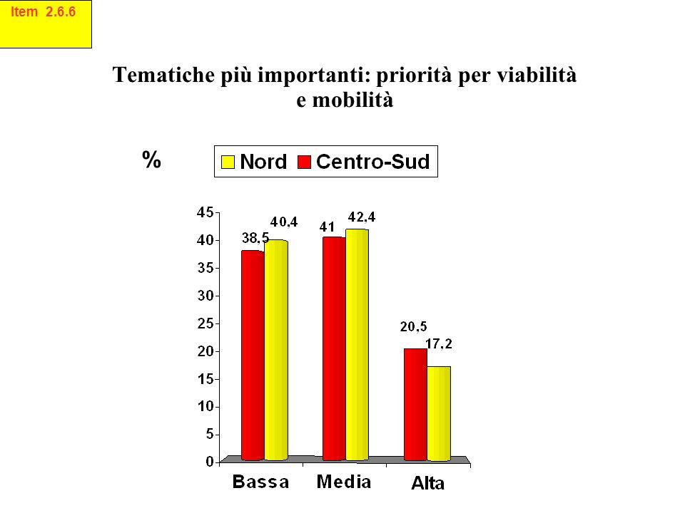 Tematiche più importanti: priorità per viabilità e mobilità % Item 2.6.6