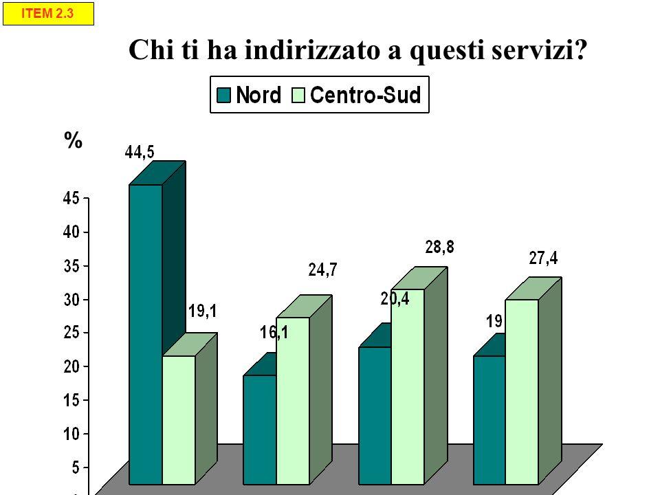 Chi ti ha indirizzato a questi servizi? % ITEM 2.3