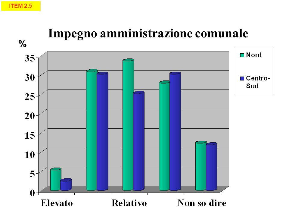 Impegno amministrazione comunale % ITEM 2.5