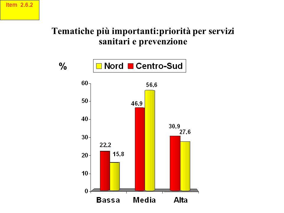 Tematiche più importanti:priorità per servizi sanitari e prevenzione % Item 2.6.2