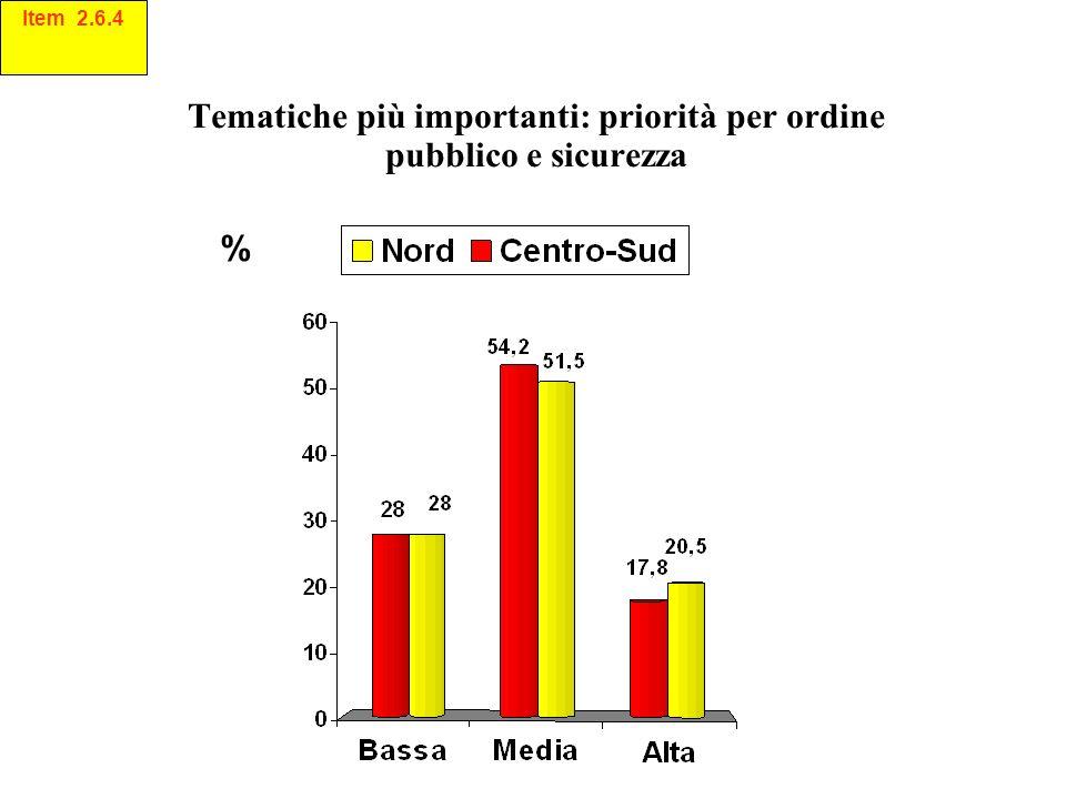 Tematiche più importanti: priorità per ordine pubblico e sicurezza % Item 2.6.4