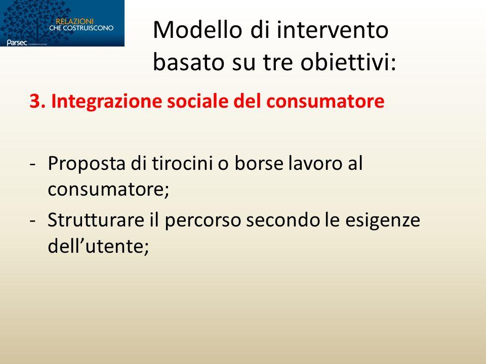 Modello di intervento basato su tre obiettivi: 3. Integrazione sociale del consumatore -Proposta di tirocini o borse lavoro al consumatore; -Struttura