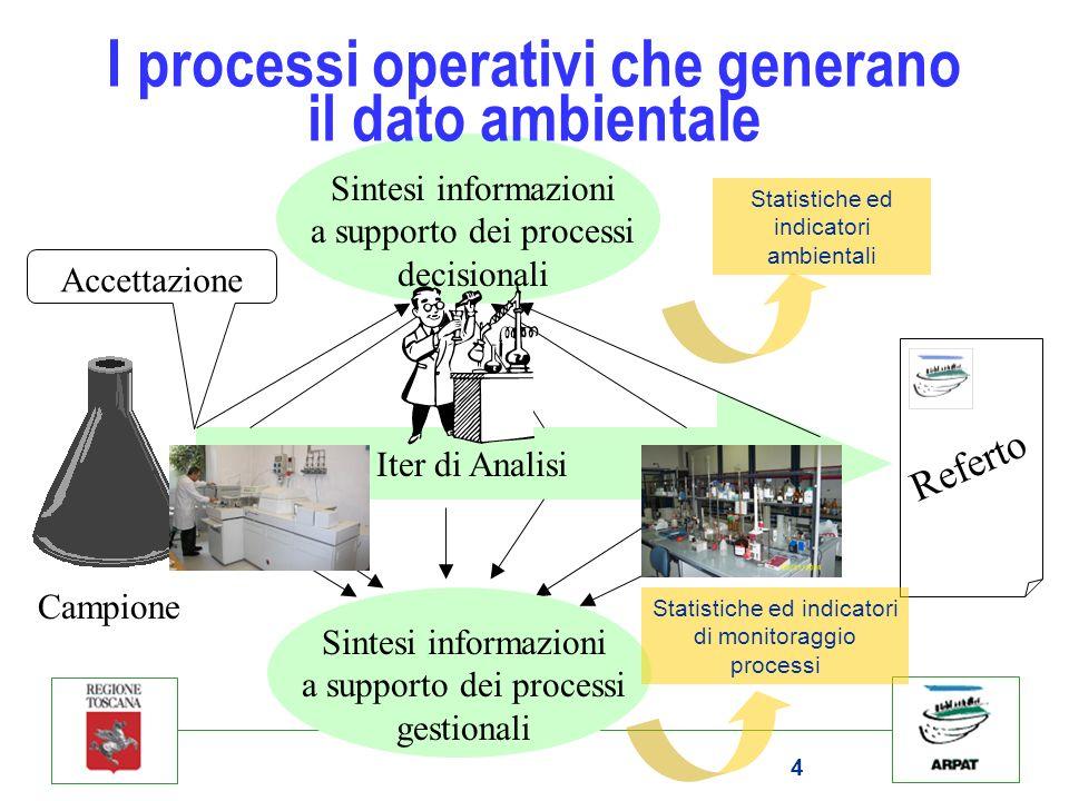 4 Referto Iter di Analisi Campione Accettazione Sintesi informazioni a supporto dei processi decisionali Sintesi informazioni a supporto dei processi