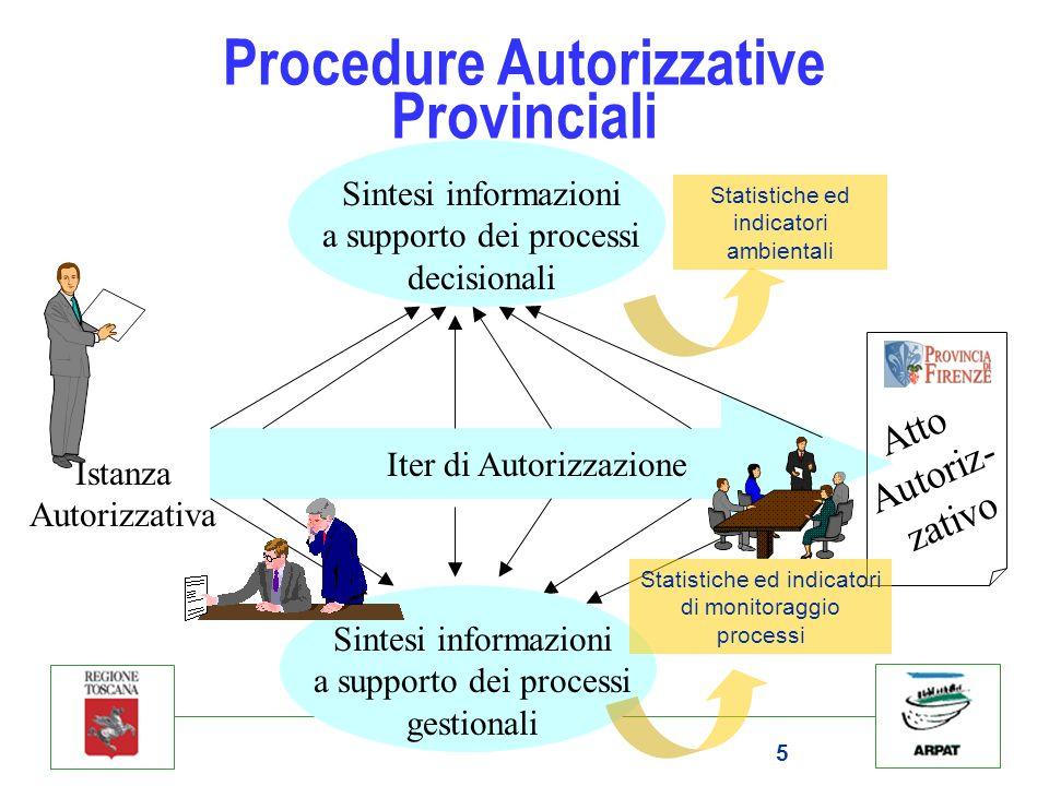 5 Procedure Autorizzative Provinciali Iter di Autorizzazione Istanza Autorizzativa Sintesi informazioni a supporto dei processi decisionali Sintesi in