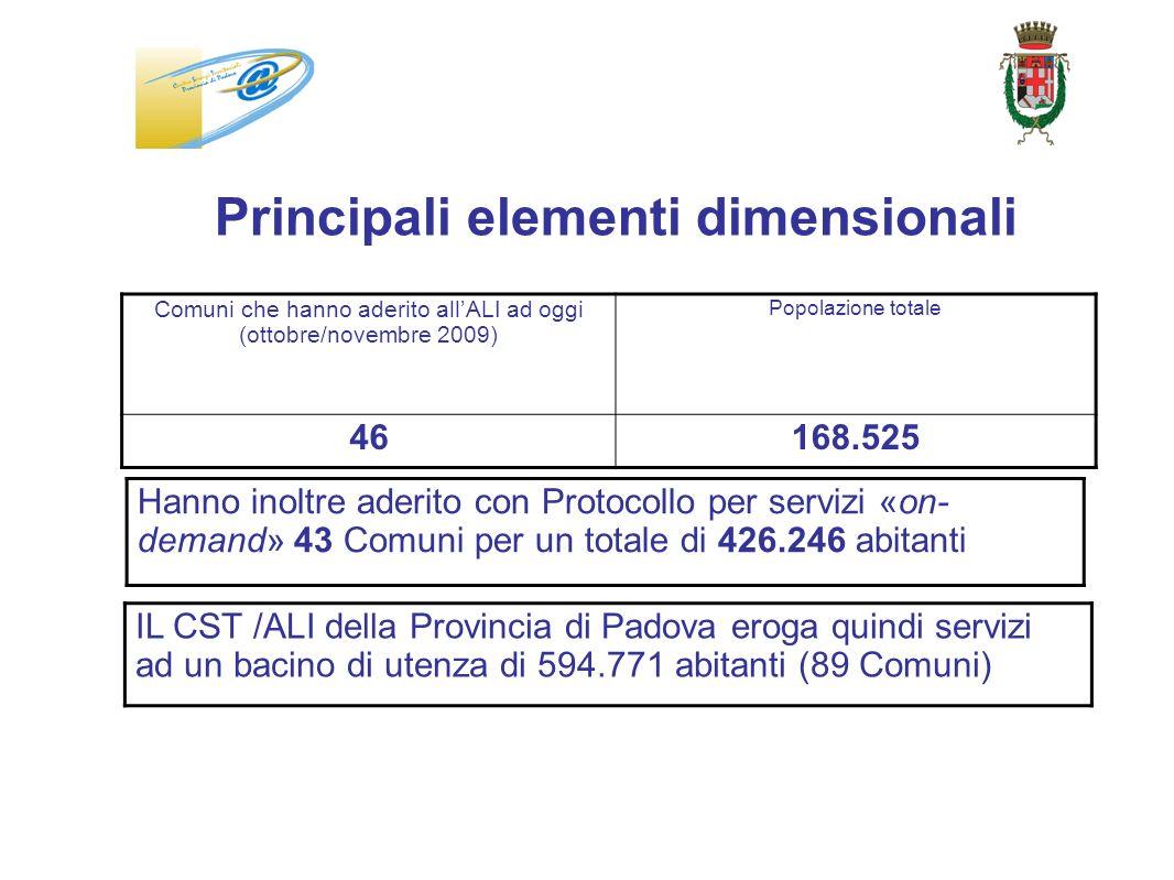 Principali elementi dimensionali Hanno inoltre aderito con Protocollo per servizi «on- demand» 43 Comuni per un totale di 426.246 abitanti IL CST /ALI