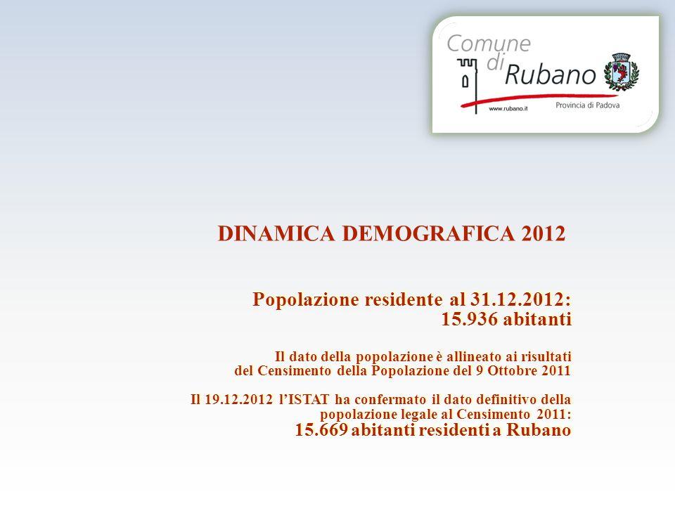 DINAMICA DEMOGRAFICA 2012 Popolazione residente al 31.12.2012: 15.936 abitanti Il dato della popolazione è allineato ai risultati del Censimento della Popolazione del 9 Ottobre 2011 Il 19.12.2012 lISTAT ha confermato il dato definitivo della popolazione legale al Censimento 2011: 15.669 abitanti residenti a Rubano Popolazione residente al 31.12.2012: 15.936 abitanti Il dato della popolazione è allineato ai risultati del Censimento della Popolazione del 9 Ottobre 2011 Il 19.12.2012 lISTAT ha confermato il dato definitivo della popolazione legale al Censimento 2011: 15.669 abitanti residenti a Rubano